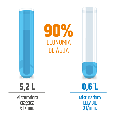ECONOMIA DE ÁGUA DE 90%