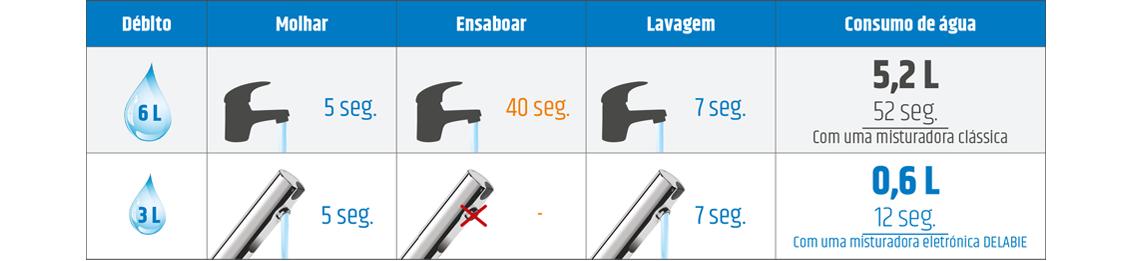 Comparativo de consumos de água